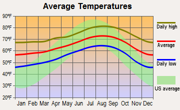 North Coast, California average temperatures