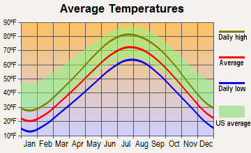 Oak Creek, Wisconsin average temperatures