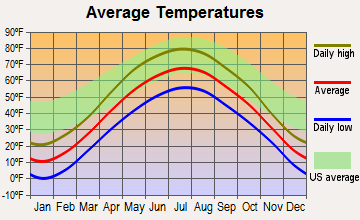 Plover, Wisconsin average temperatures