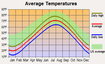 Port Washington, Wisconsin average temperatures