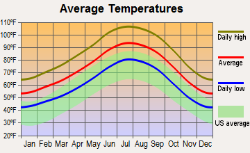 Chuckwalla, California average temperatures