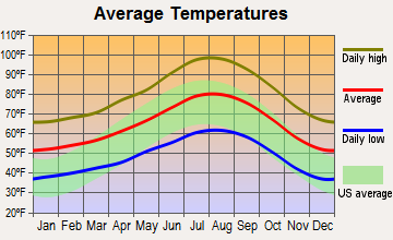 Elsinore Valley, California average temperatures