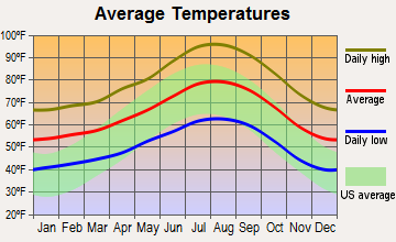 Lake Mathews, California average temperatures