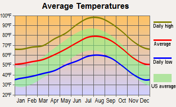 Perris Valley, California average temperatures