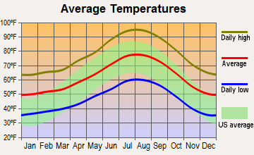 San Gorgonio Pass, California average temperatures