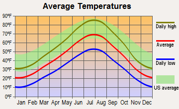 Casper, Wyoming average temperatures