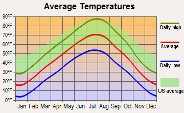 Cowley, Wyoming average temperatures