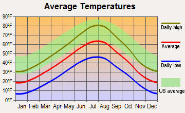 Dayton, Wyoming average temperatures