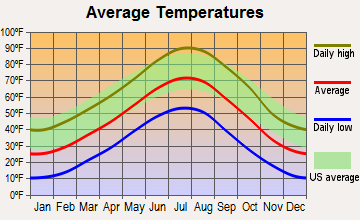 Fort Laramie, Wyoming average temperatures