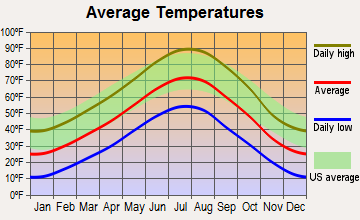 Hartville, Wyoming average temperatures