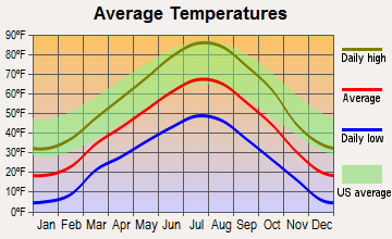 James Town, Wyoming average temperatures