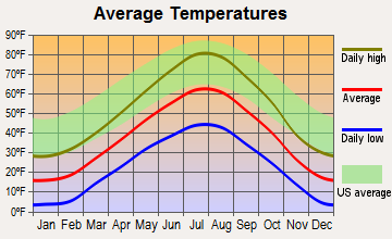 Kemmerer, Wyoming average temperatures