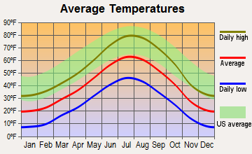 Laramie, Wyoming average temperatures