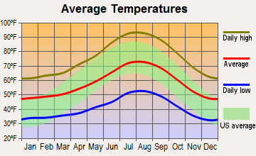 Mountain Empire, California average temperatures