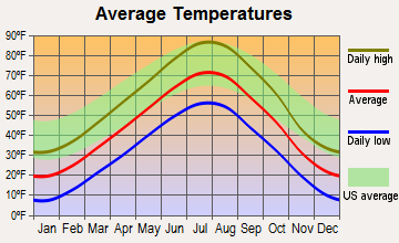 Osage, Wyoming average temperatures