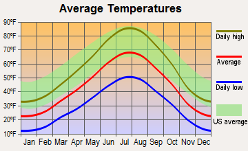 Rawlins, Wyoming average temperatures