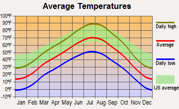 Riverton, Wyoming average temperatures