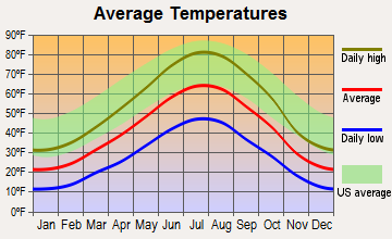 Rock River, Wyoming average temperatures