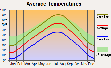 South Flat, Wyoming average temperatures