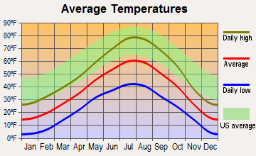 Thayne, Wyoming average temperatures