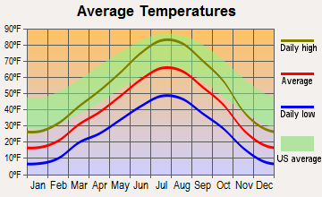 Wamsutter, Wyoming average temperatures