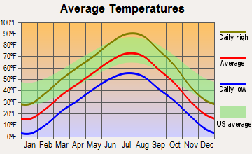 Washakie Ten, Wyoming average temperatures