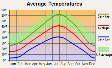 Wilson, Wyoming average temperatures