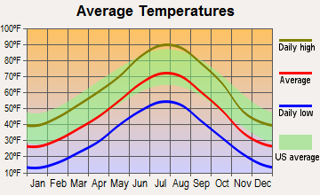 Yoder, Wyoming average temperatures