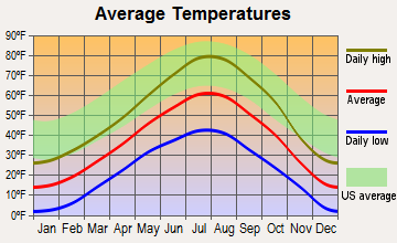 Auburn, Wyoming average temperatures