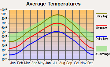 Arapahoe, Wyoming average temperatures