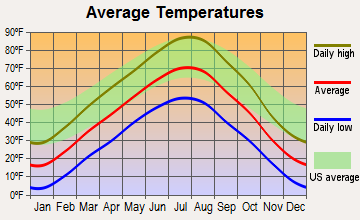 Byron, Wyoming average temperatures