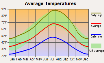 Central Shasta, California average temperatures