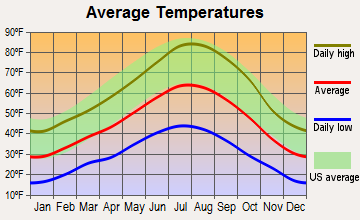 East Sierra, California average temperatures