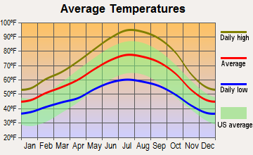 Meridian-Robbins, California average temperatures