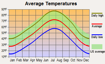 Severance, Colorado average temperatures