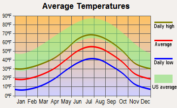 Silver Plume, Colorado average temperatures