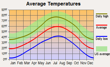 Telluride, Colorado average temperatures