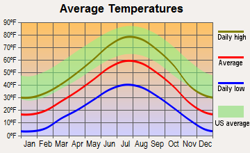 Walden, Colorado average temperatures