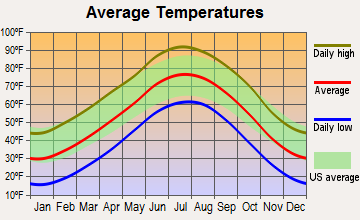 Walsh, Colorado average temperatures