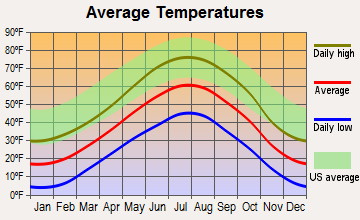 Yampa, Colorado average temperatures