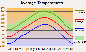 Alamosa, Colorado average temperatures