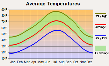 Boulder, Colorado average temperatures