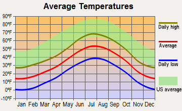 Blue River, Colorado average temperatures