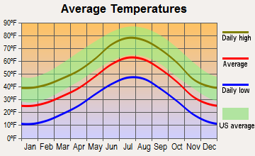 Black Hawk, Colorado average temperatures