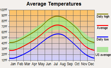 Bennett, Colorado average temperatures