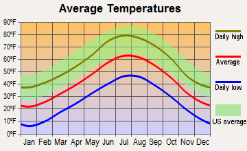 Bayfield, Colorado average temperatures