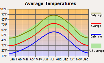 Cherry Hills Village, Colorado average temperatures