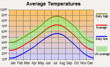 Aristocrat Ranchettes, Colorado average temperatures