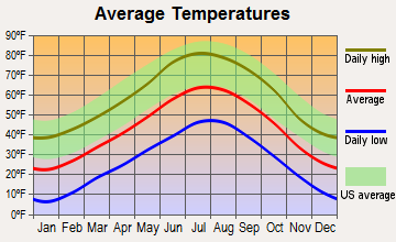 Arboles, Colorado average temperatures