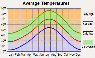 Applewood, Colorado average temperatures